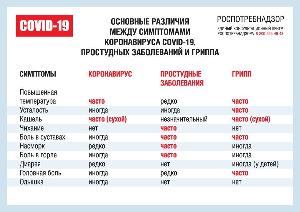 Новости СевКлиник